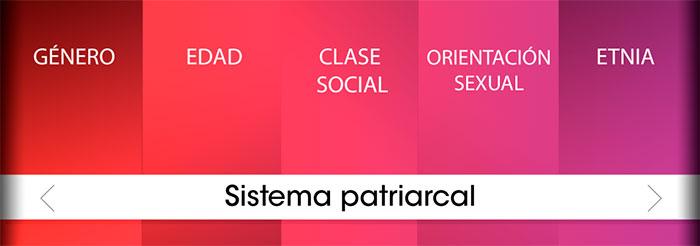 Esquema sistema patriarcal
